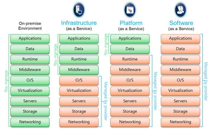 imagen de servicios cloud